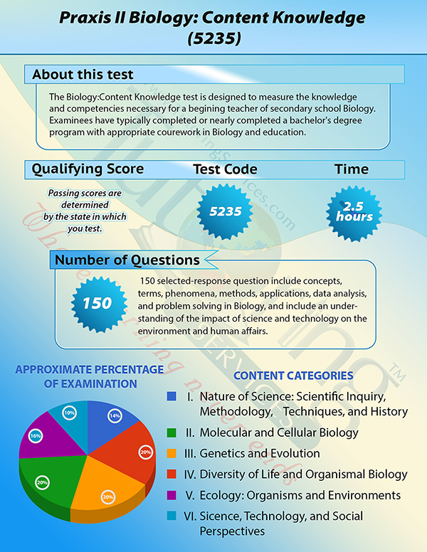 praxis biology content essay Praxis writing practice essay topics related the praxis 2 biology: content-knowledge the praxis 2 biology content knowledge 0235 or.