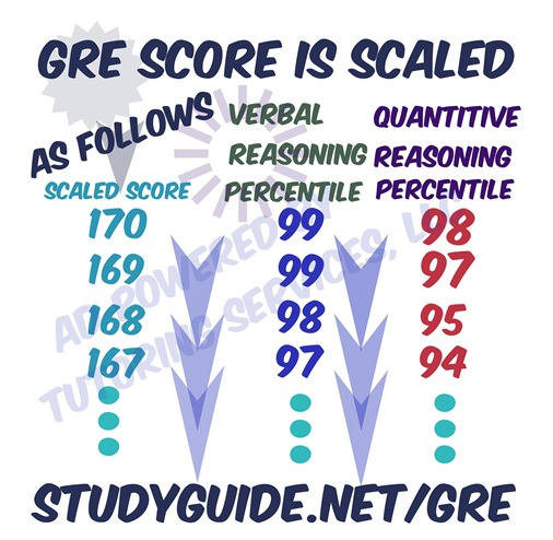 gre homework help Cracking the gre with 4 practice  the princeton review provides expert advice and instruction to help  both admission counseling and academic homework help.