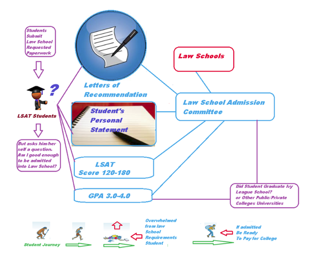 Lsat secrets study guide free